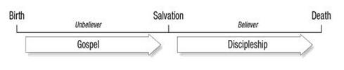 Gospel Discipleship