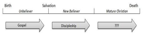 Gospel new Xtn