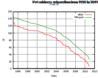 Pv4 address exhaustion from 1995 to 2011