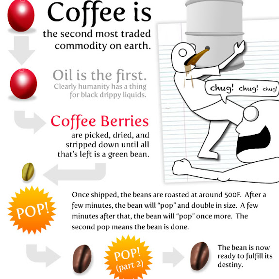 5 15 (ish) Things Worth Knowing About Coffee
