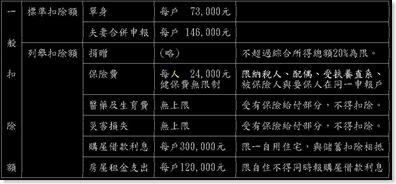 97年度-各項免稅額及扣除額一覽表-2