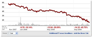 BT share price