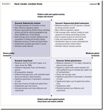 McKinsey scenarios