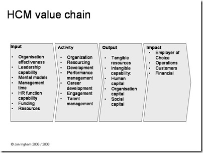 HCM value chain