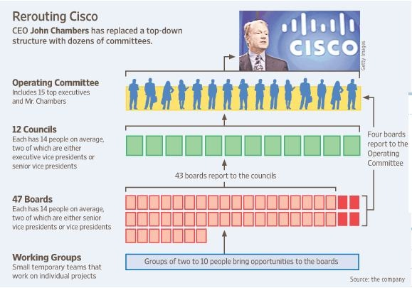 cisco organizational structure The cisco management hierarchy of the company consists of carefully carved job positions to lead the company.