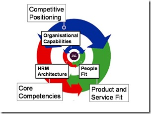 strategic fit of it service management Page 2 of 16 majukwa & haddud, cogent business & management (2016), 3: 1189478 1 introduction several related researsch studies were done on the theory of creating strategic fit and how strategic.