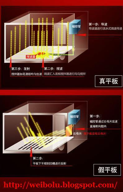 真假平板微波炉原理图对比