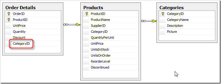 Diagram of changes to Order_Details table