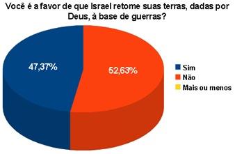 Resultado enquete Israel