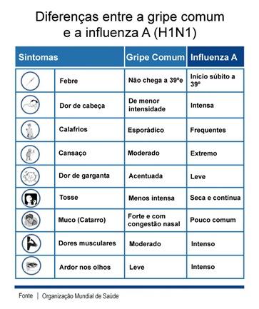 Diferenças entre gripe comum e influenza A