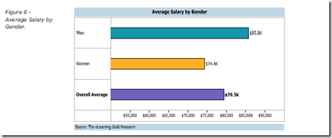 eguild_salary_gender_gap