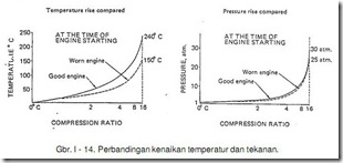 pembakaran fuel di engine