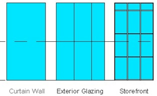 curtain walls type