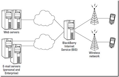 How BlackBerry Works  Importance Of ISP For Using BlackBerry