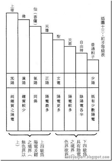 和子等級表