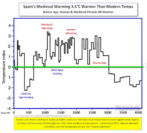 Temperatura_últimos_4000_años_en_España
