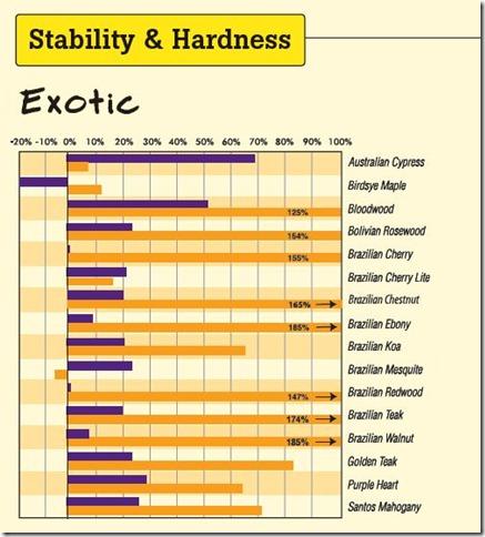 floor hardness chart 1