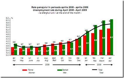 somaj 2008-2009
