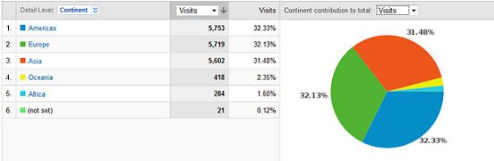 Google Analytic data about my Web Scripting (http://satya-weblog.com) blog