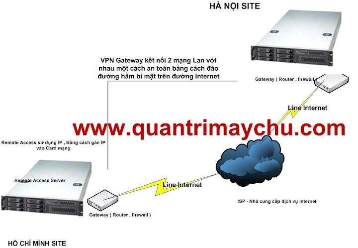 Công nghệ Remote Access & VPN Server Gateway
