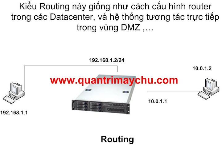 Công nghệ Remote Access & VPN Server Router