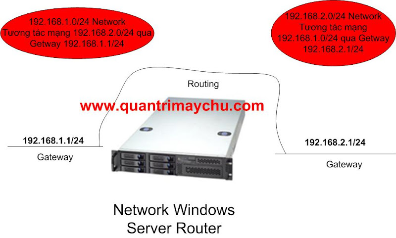 Công nghệ Remote Access & VPN Server Routing