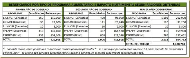 beneficiarios_de_alimentarios