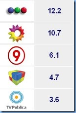 rating canales arg. set 09
