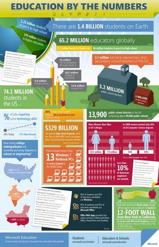 Educación en números