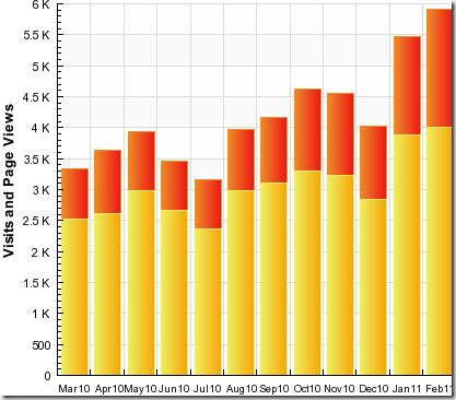 stats Feb112