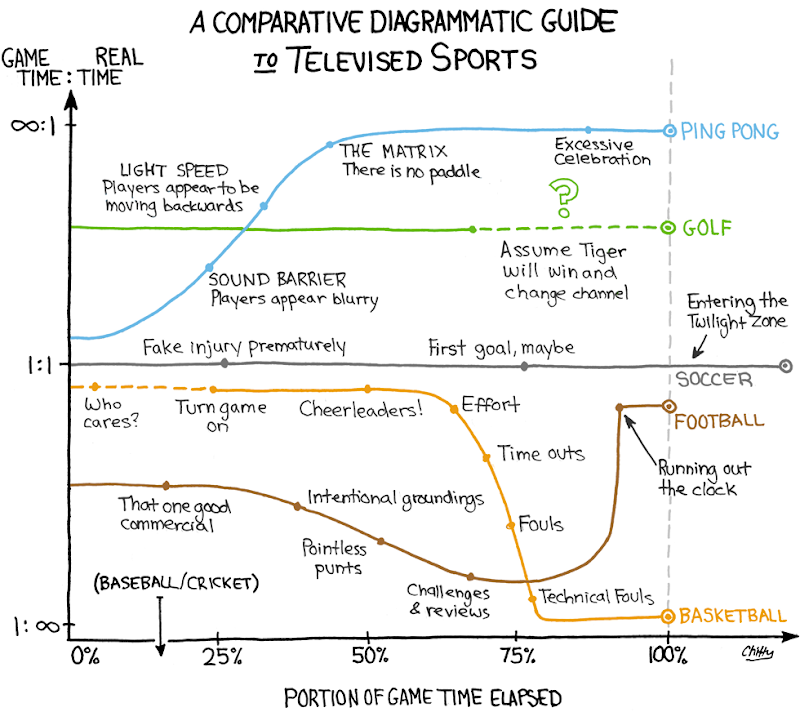 Diagrammatic Guide