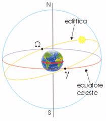 L'Eclittica o il Percorso apparente del Sole attraverso i Segni