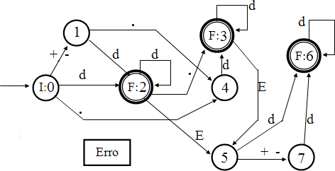 Fortran Numerical Constants - State Transition Diagram
