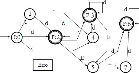 Leniel Macaferi's blog: Fortran Numerical Constants Recognizer