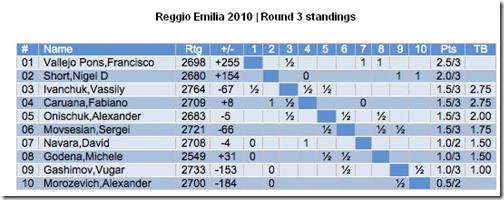Round 3 Standings Reggio Emilia 2010