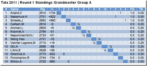 Round 1 standings, courtesy of Chessvibes.com
