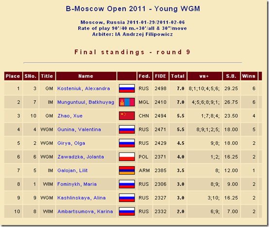 Final Standings - B - Moscow Open 2011 - Young WGM