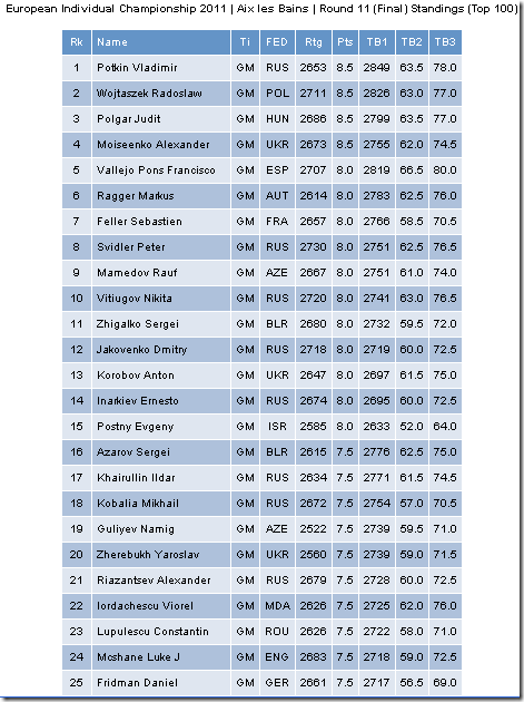 Top 25 Euro Individual 2011, France