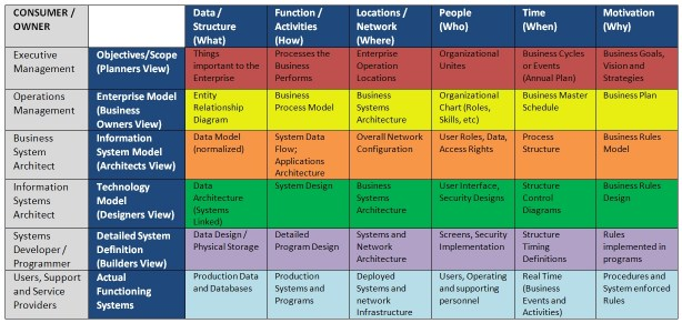 Eric miles enterprise architecture and the zachman framework accmission Image collections