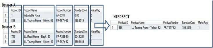 horizontal joins - intersect presentation