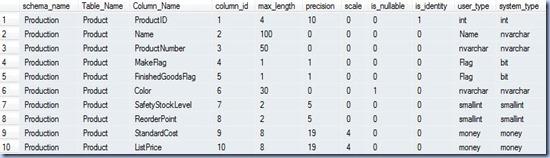 Data Profiling - metadata details