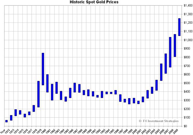historic_gold
