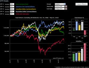 FXcompare2007-2010