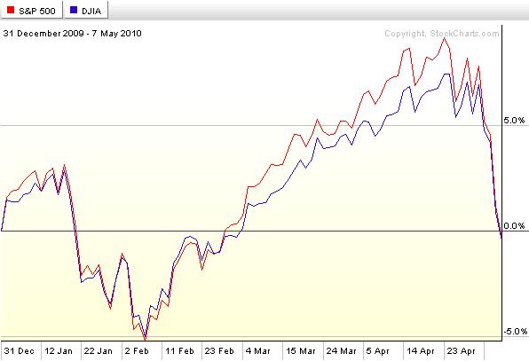 SPX-Dow-2010-0507