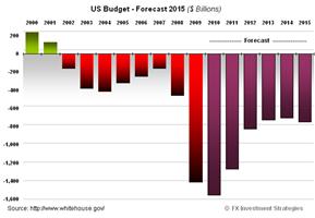 US_Budget_Forecast