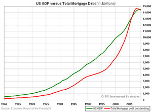 US-GDP-versus-MortgageDebt