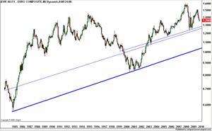 EUR-Longterm