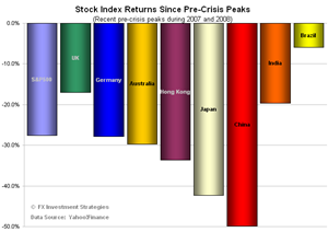 Stocks-since-crisis