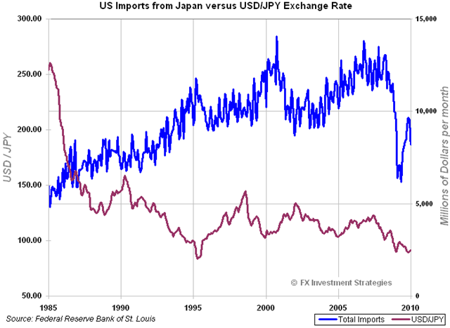 JapanImports-vs-USDJPY