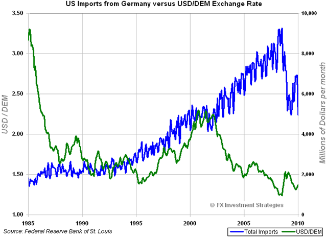 GermanImports-vs-USDDEM